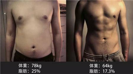 """""""體重標準卻顯胖?別做脂肪率高的""""泡芙人""""!"""""""