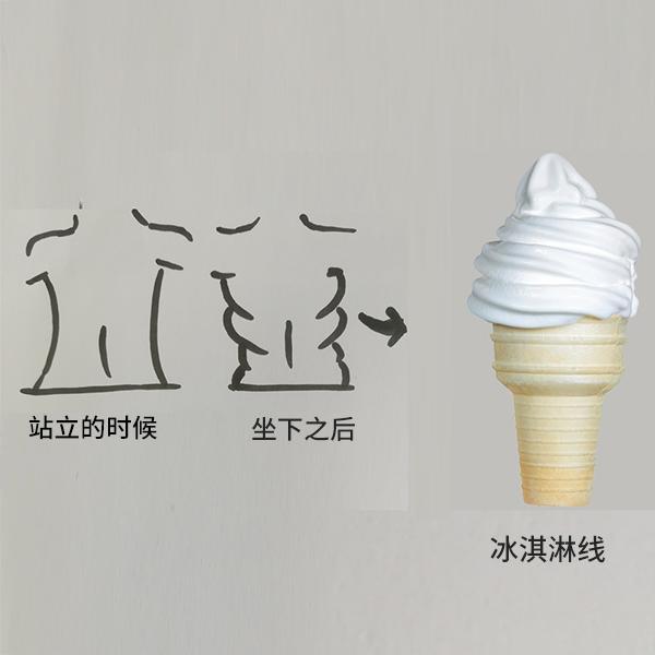 "A4腰、腎6腿都out了!瘦身圈新詞""冰淇淋線""是什麼鬼? !"