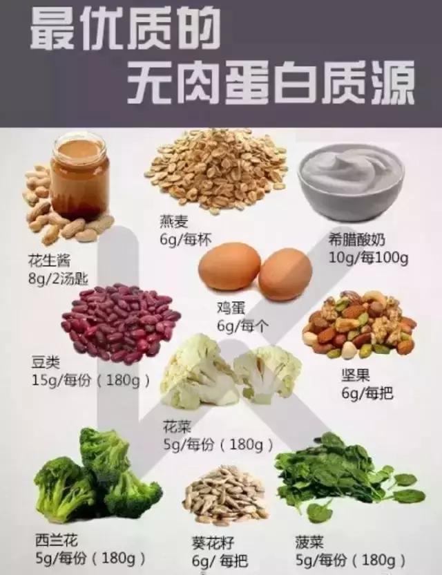 無蛋白不健身!如何選擇優質的蛋白質?