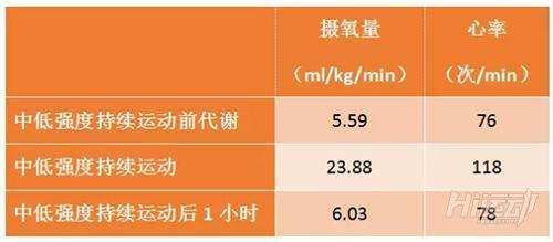 hiit運動後持續燃脂!效率比跑步高3倍不是吹的