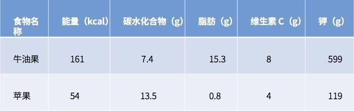 它是維秘超模最愛的減肥密果,4年在中國銷量翻127倍